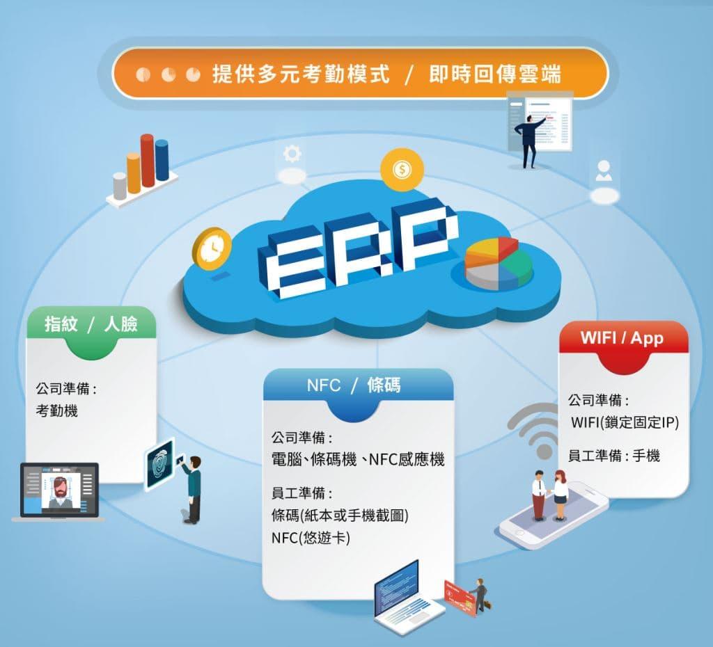EZ 雲端ERP考勤打卡流程